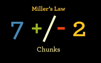 """""""Miller's Law"""" or """"The Law of 7 +/- 2"""""""
